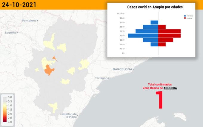 El sector sanitario de Alcañiz notifica un caso covid en Andorra