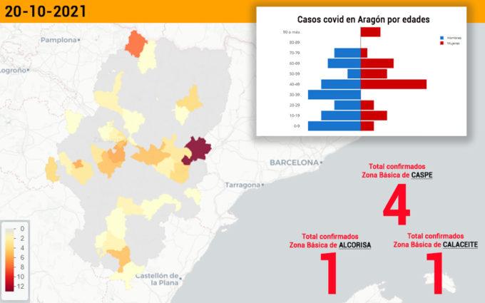 El sector de Alcañiz notifica 6 casos covid, 4 de ellos en Caspe