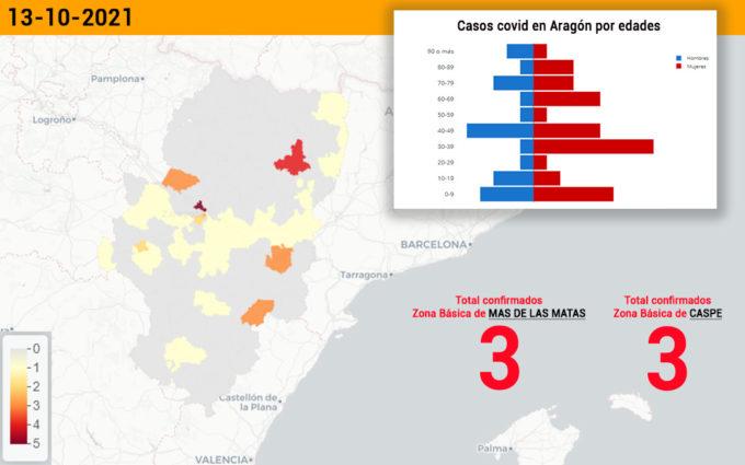 El sector de Alcañiz suma 6 casos de coronavirus