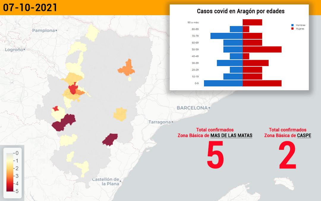 La zona básica de Mas de las Matas suma 5 contagios y Caspe, 2./ L.C.