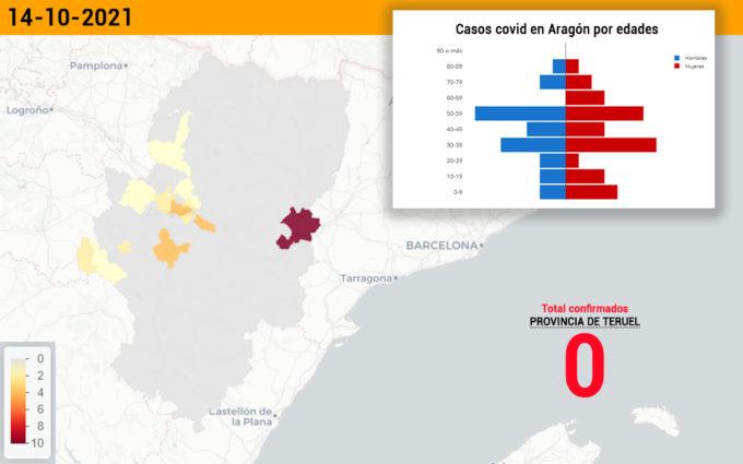 La provincia de Teruel no registra ningún nuevo caso de coronavirus por primera vez en cuatro meses