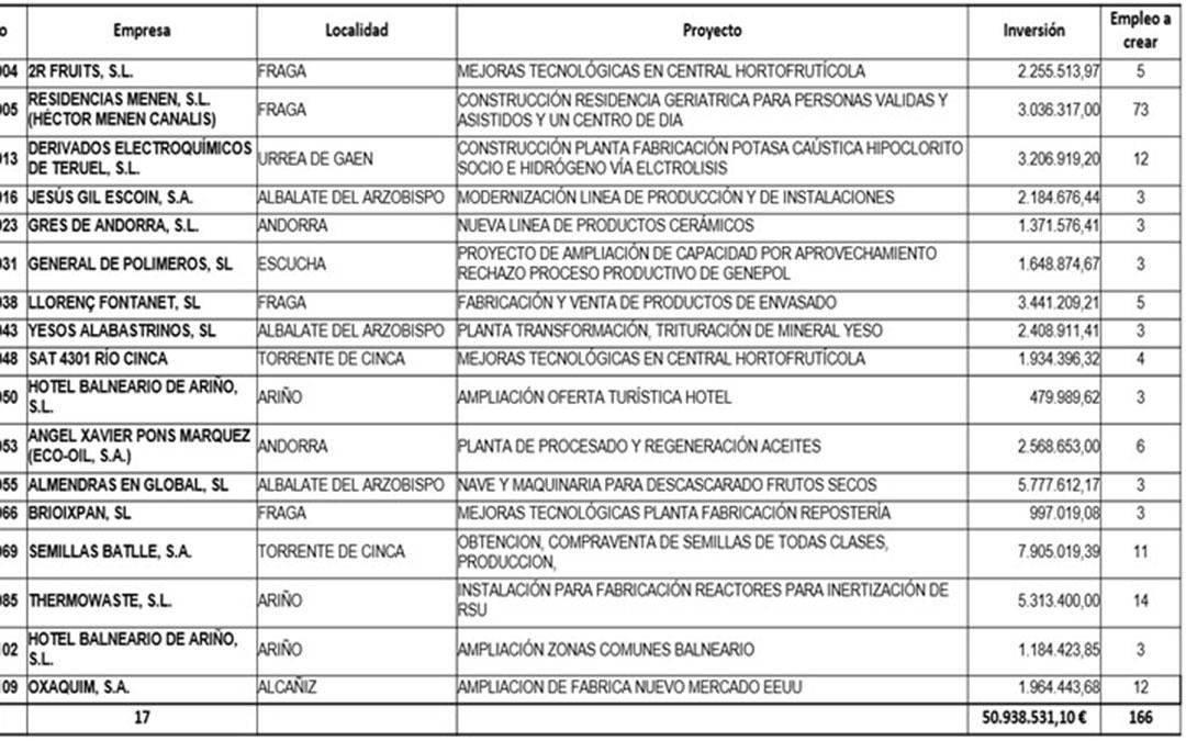 Proyectos grandes que se financiarán con el Miner / DGA